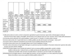 Prospetto fiscale e finanziario 2020